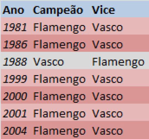 finais-entre-flamengo-e-vasco-no-campeonato-carioca